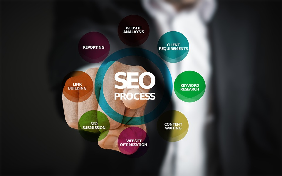 How Organic SEO Can Help Your Hotel Market Itself at a Much Cheaper Cost